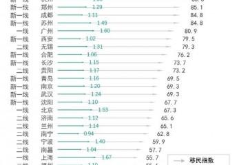 全国各地购房者涌入深圳公寓市场,深圳成内地第一移民大户