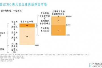营销新势能 品牌化当先 国际铂金协会(PGI®)积极引领铂金首饰行业